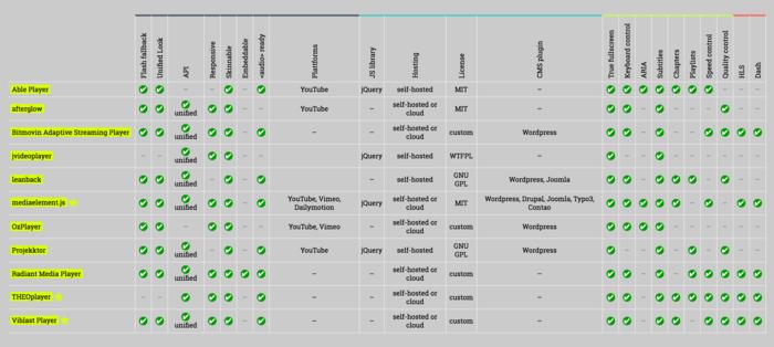 HTML5 Video Comparison Table