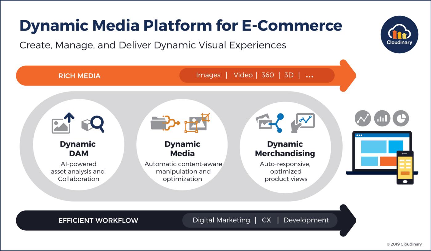 Dynamic Media diagram