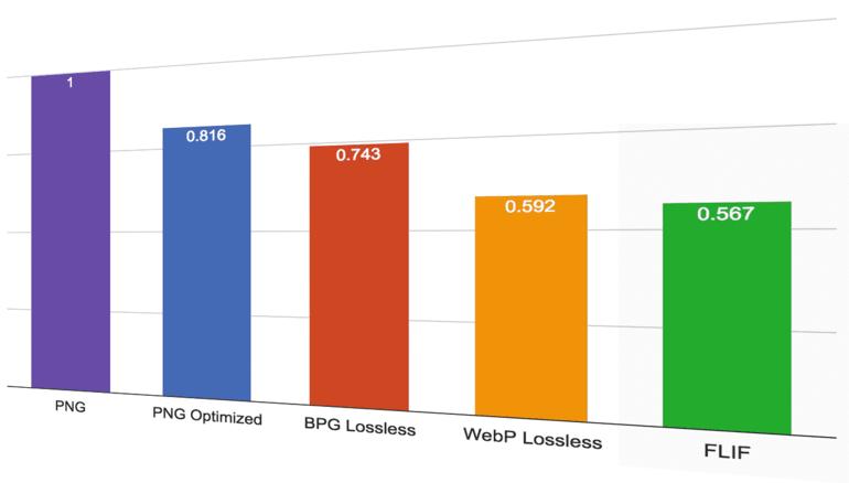 Lossless Image Formats Comparison: FLIF vs PNG, WebP and BPG