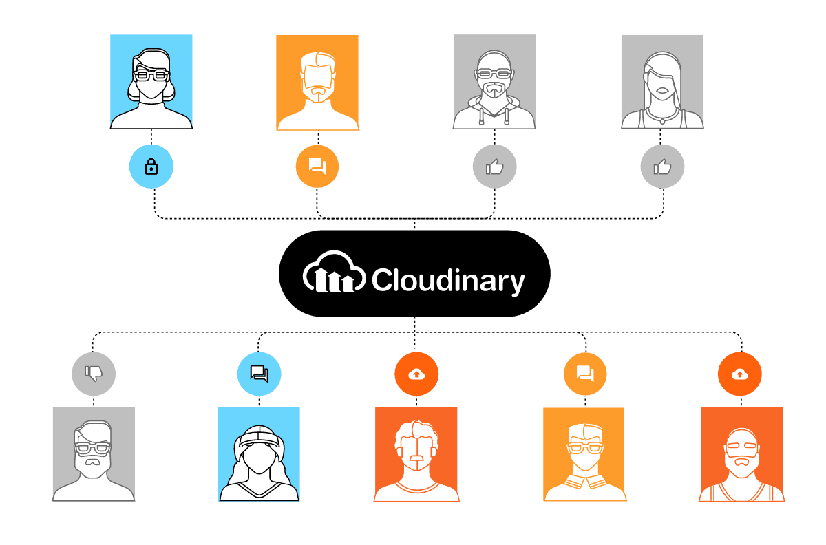Digital asset collaboration with Cloudinary