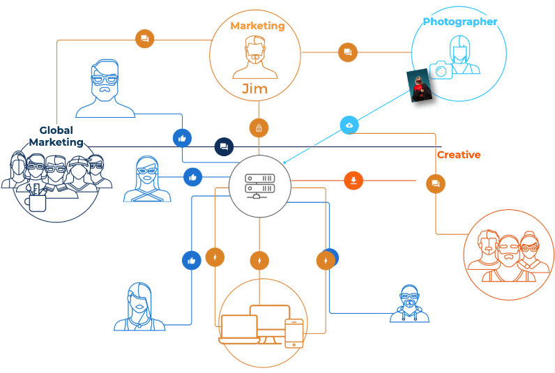 Example of a common collaboration workflow for a digital asset management project.