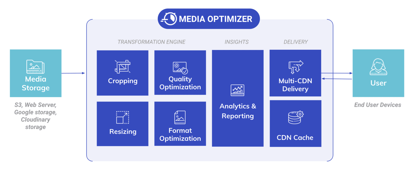 Media Optimizer high-level view
