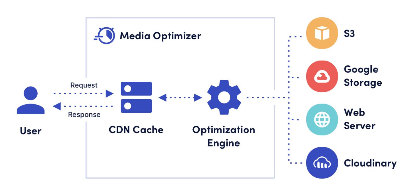Media Optimizer conceptual diagram
