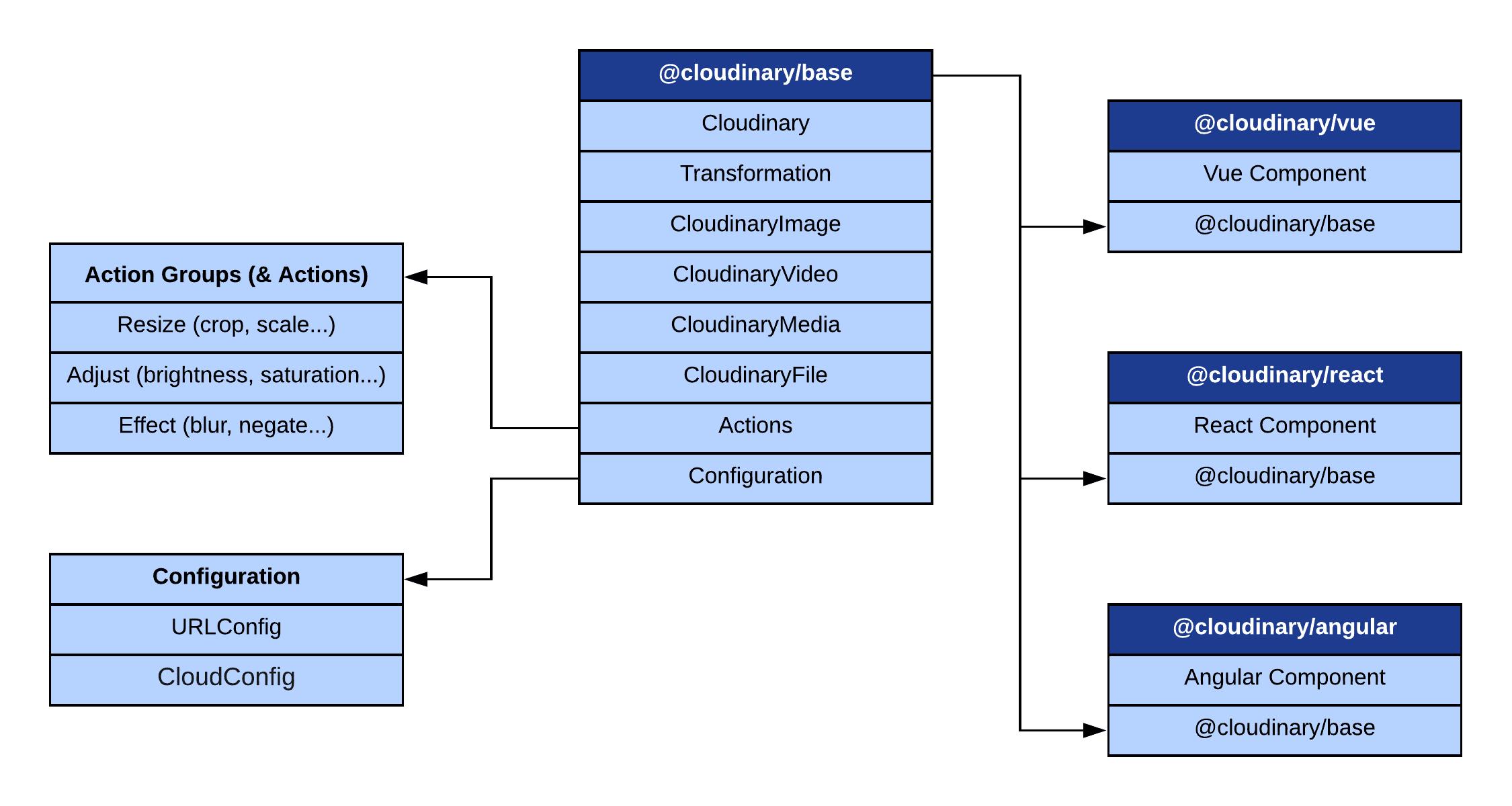 Javascript Architecture