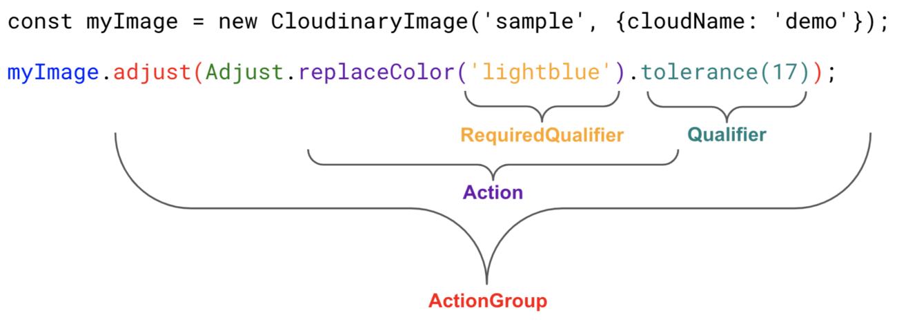JavaScript transformation structure