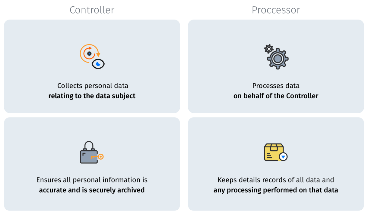 GDPR controller and processor infographic