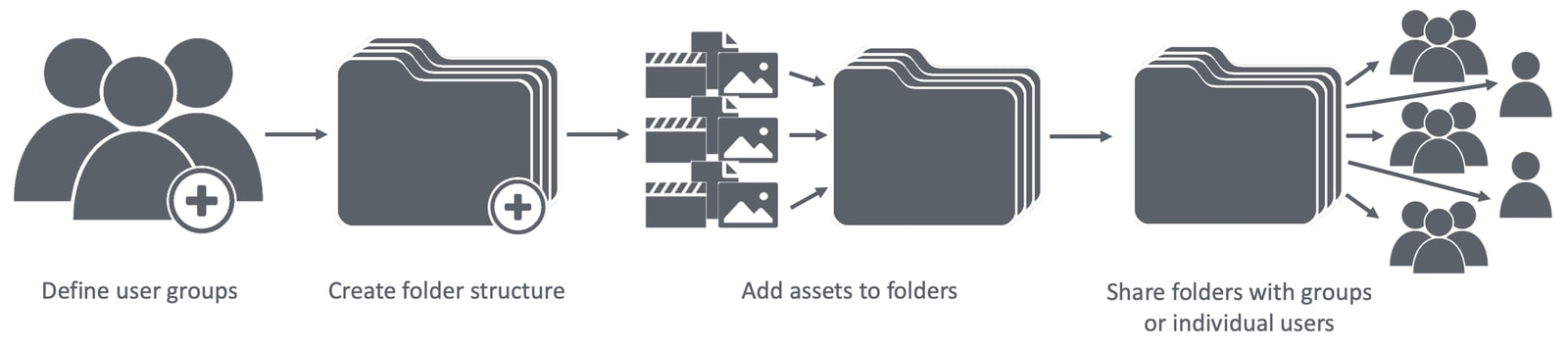 Folder sharing and permissions workflow