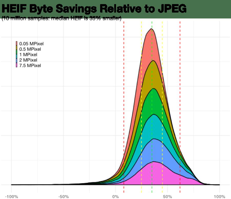 histogram of heif relative byte savings
