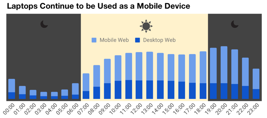 laptops are used like mobile devices throughout the day