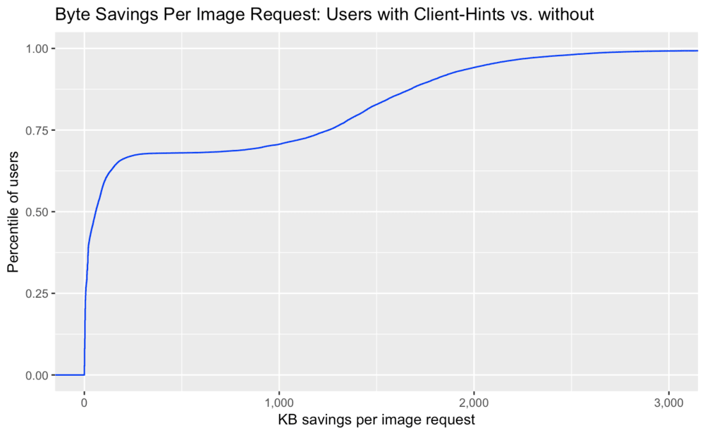 Byte savings per image request