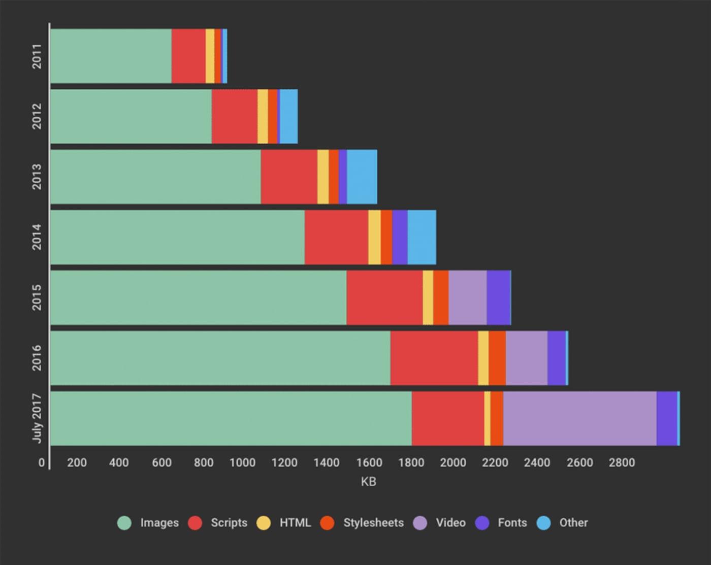 時間経過に伴う平均的なWebサイトのサイズ