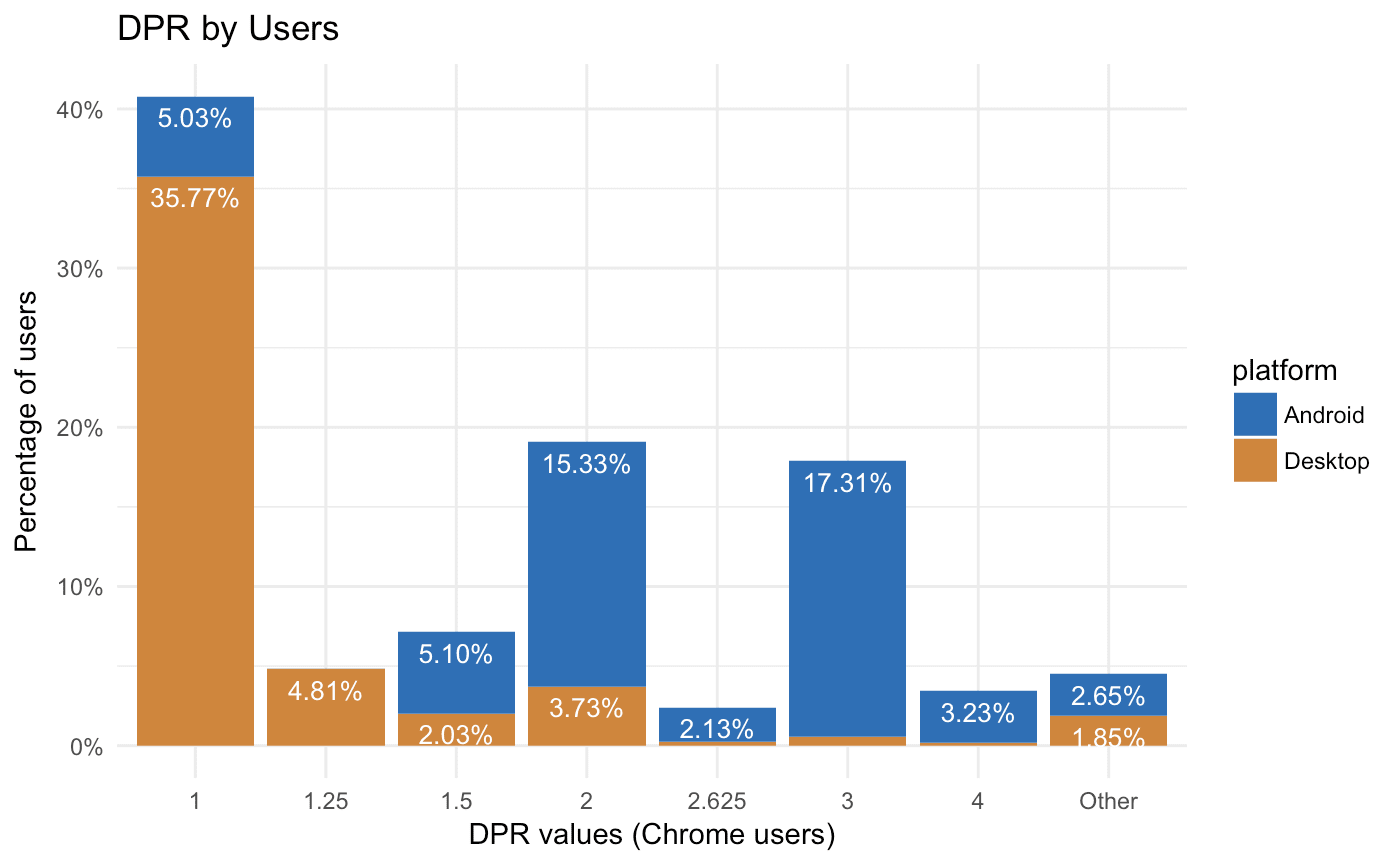 DPR by Users