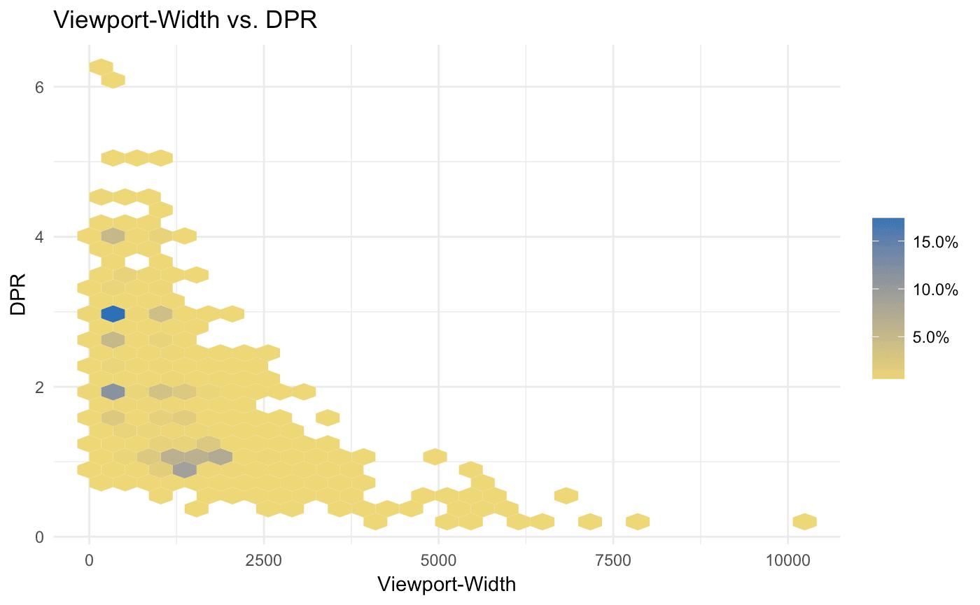 Viewport-Width vs. DPR