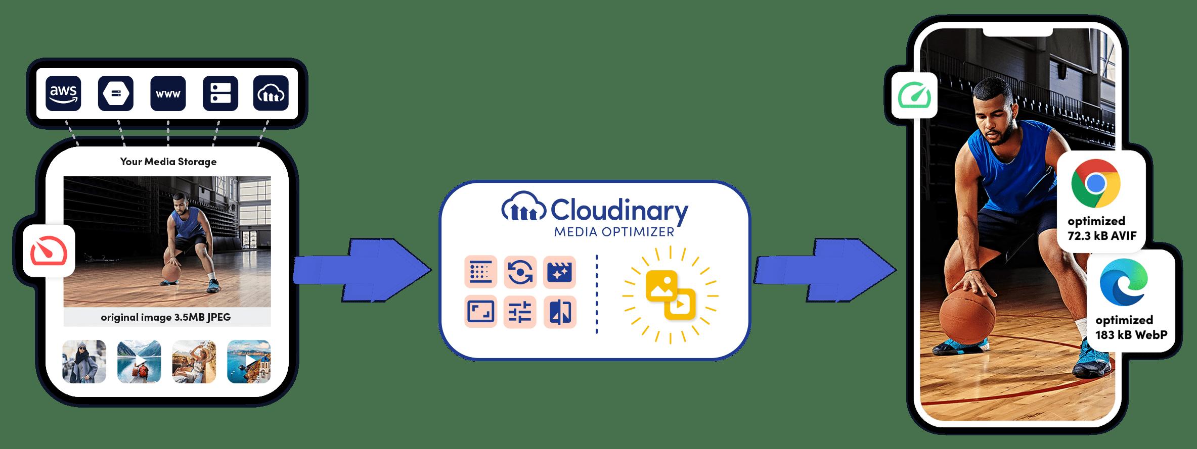 Cloudinary media optimizer